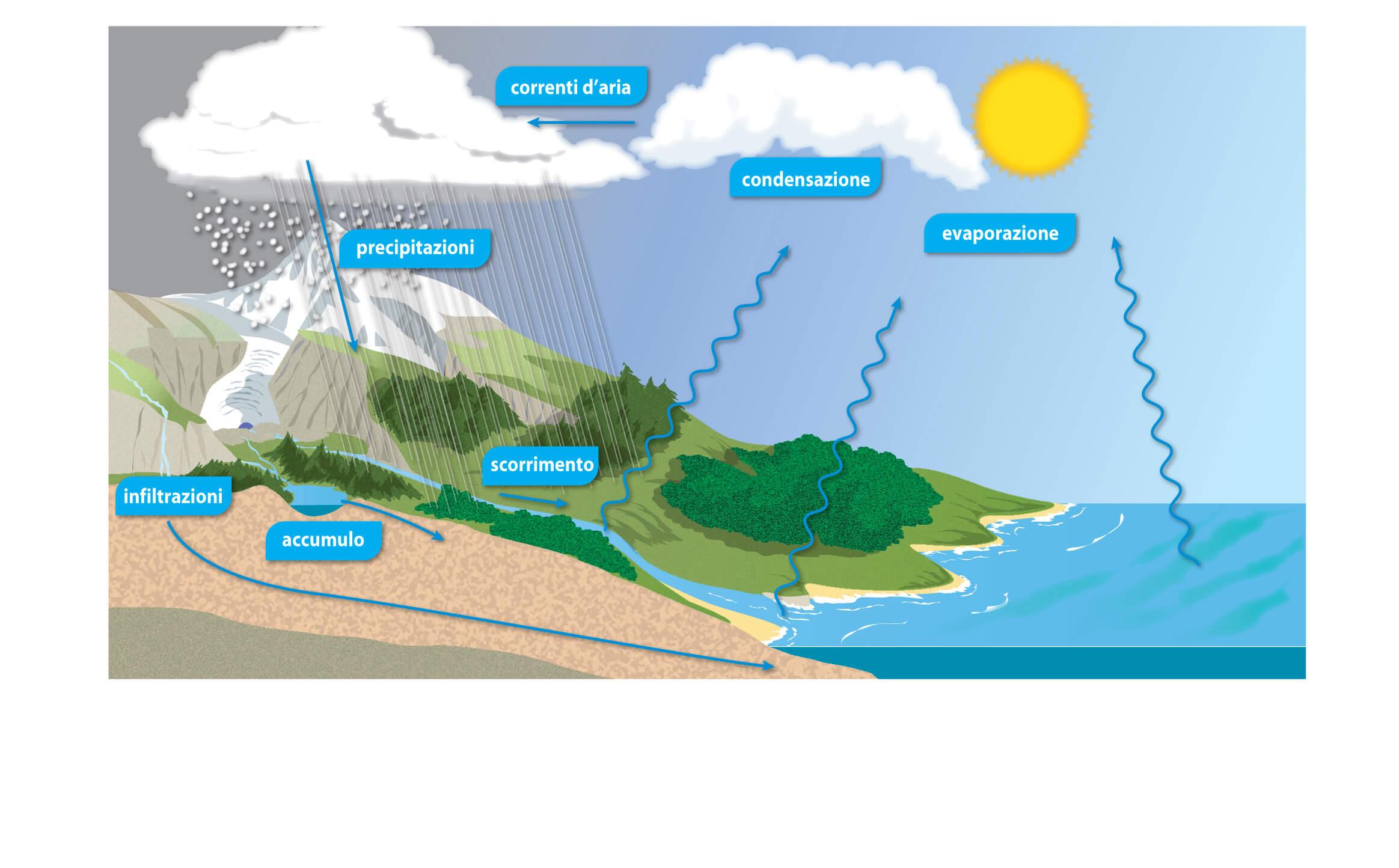 Spiegare il ciclo dell'acqua ai bambini
