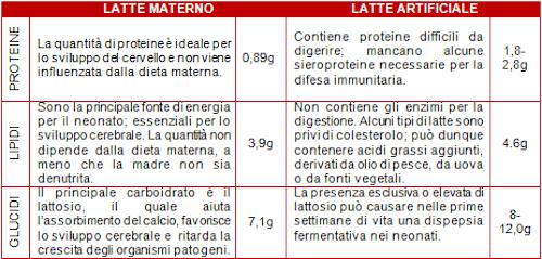 tabella latte materno latte in polvere
